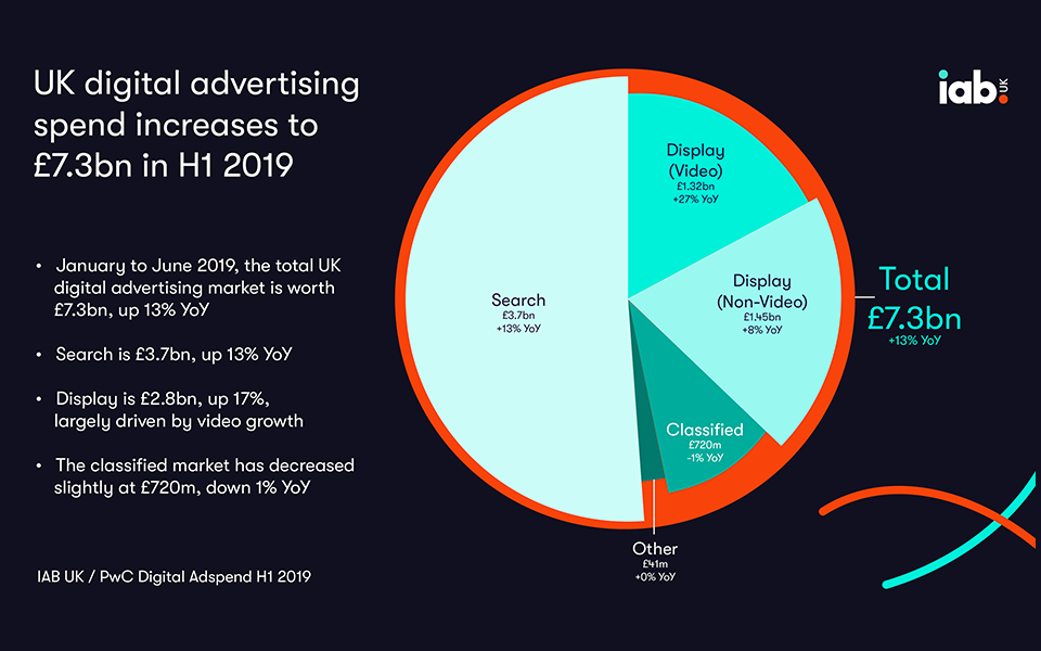 Adspend Infographic