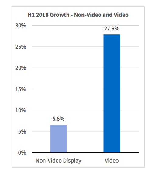 H1 2018 Growth - Non-video and Video