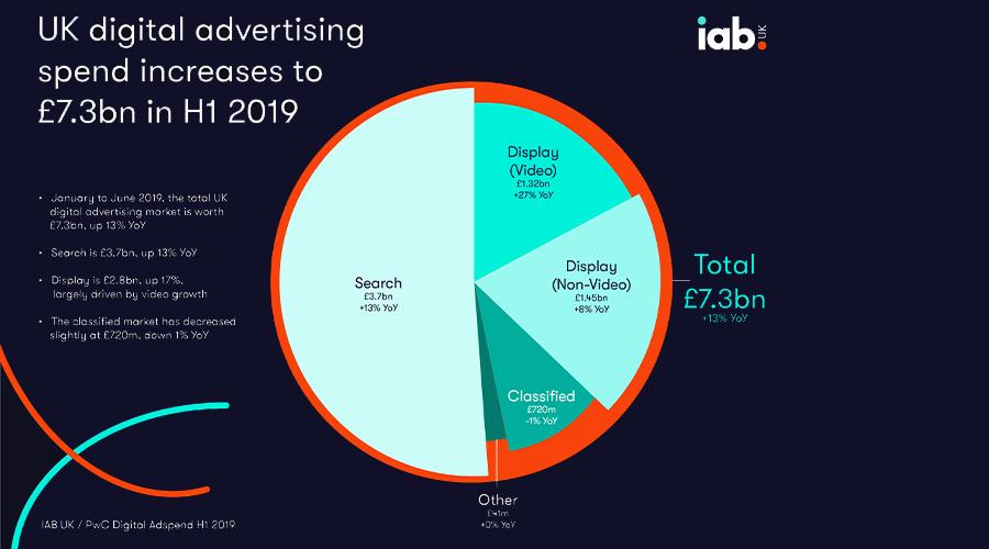 UK digital advertising spend increases to £7.3bn in H1 2019 | IAB UK