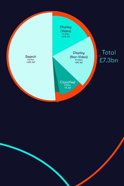 Adspend edited infographic